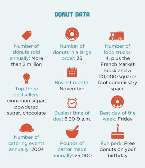 donut-data